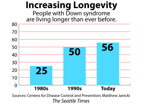 A graph showing increasing longevity for people with Down Syndrome